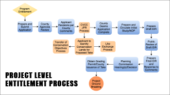 Project level entitlement process